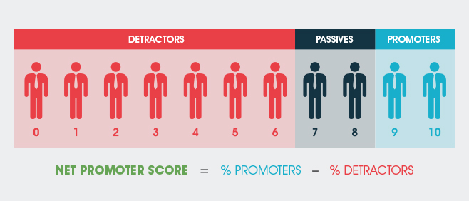 Promoters minus detractors equals your net promoter score