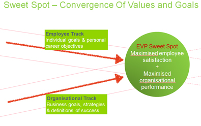 Convergence of values and goals Infographic