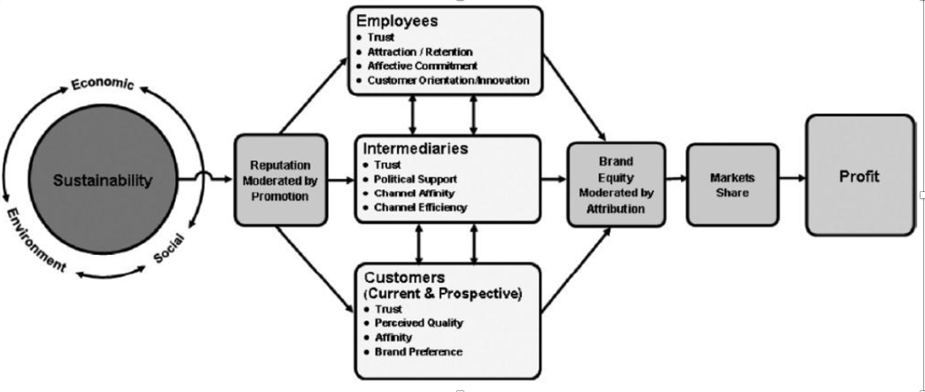 Sustainability Profit Relationship Model