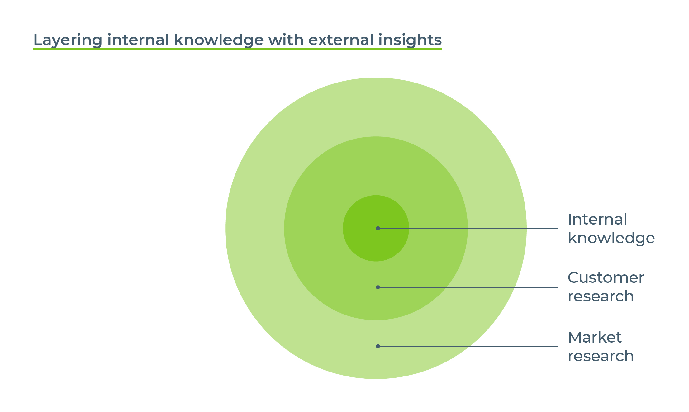 bm guide to brand measurement layering internal knowledge with external insights